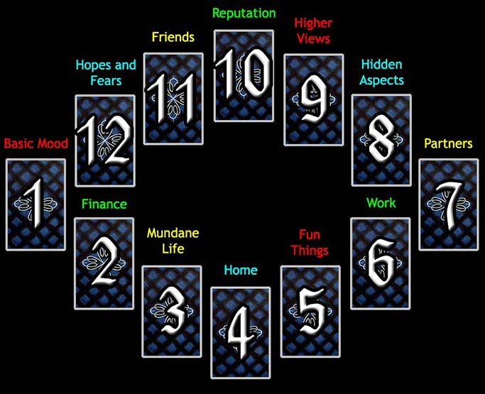 The Astrological Method